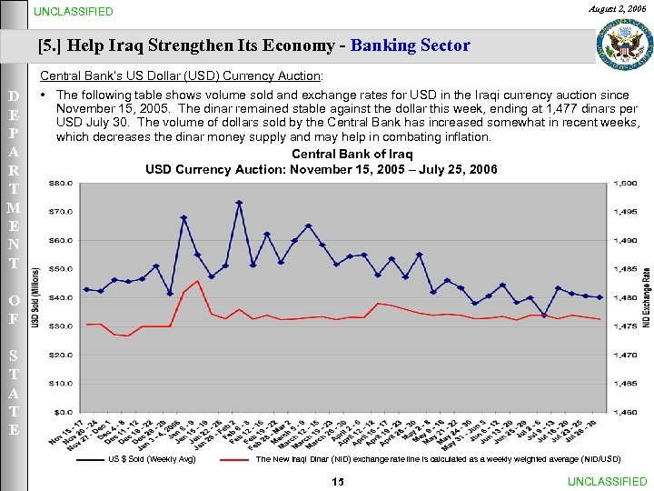 August 2, 2006 UNCLASSIFIED [5. ] Help Iraq Strengthen Its Economy - Banking Sector