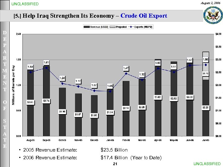 August 2, 2006 UNCLASSIFIED [5. ] Help Iraq Strengthen Its Economy – Crude Oil