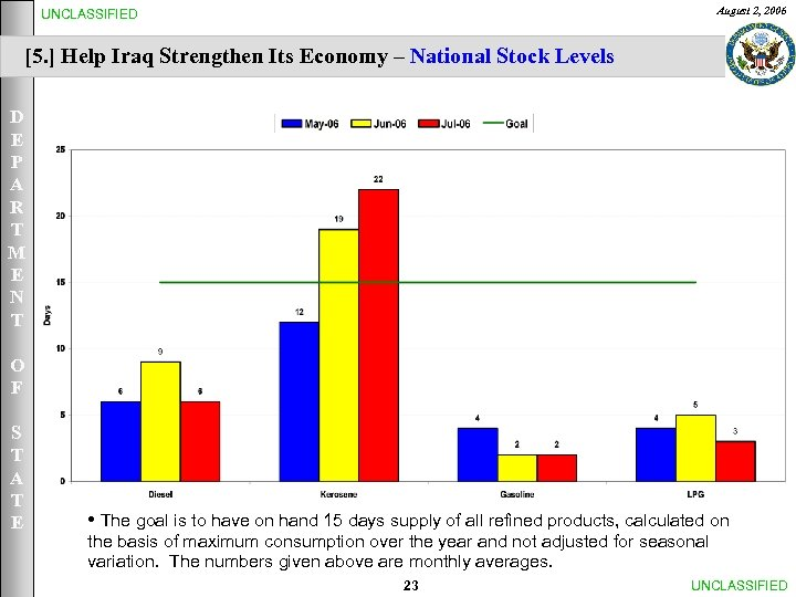 August 2, 2006 UNCLASSIFIED [5. ] Help Iraq Strengthen Its Economy – National Stock