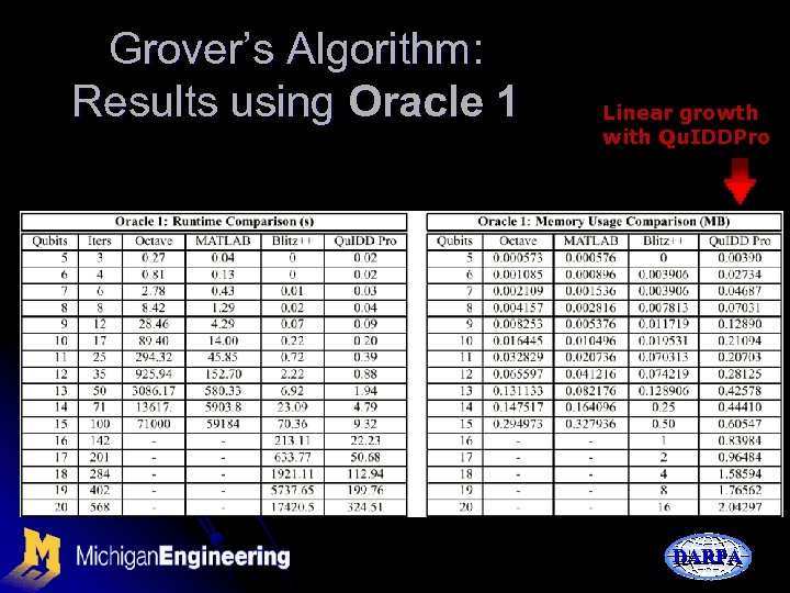 Grover's Algorithm: Results using Oracle 1 Linear growth with Qu. IDDPro DARPA