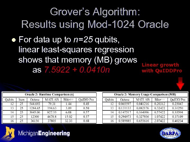 Grover's Algorithm: Results using Mod-1024 Oracle l For data up to n=25 qubits, linear