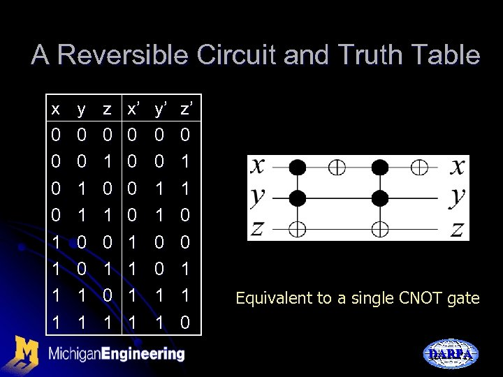 A Reversible Circuit and Truth Table x 0 0 1 1 y 0 0