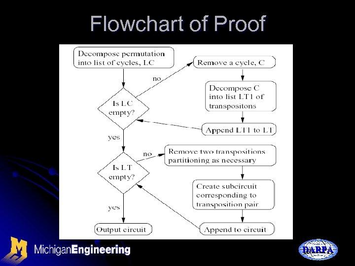 Flowchart of Proof DARPA