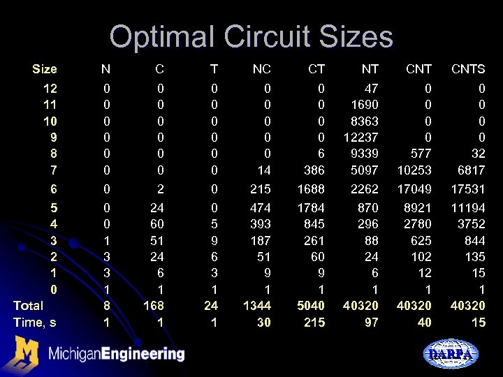 Optimal Circuit Sizes Size N C T NC CT NT CNTS 12 11 10