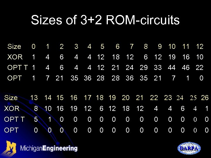 Sizes of 3+2 ROM-circuits Size 0 XOR 1 OPT T 1 OPT 1 Size