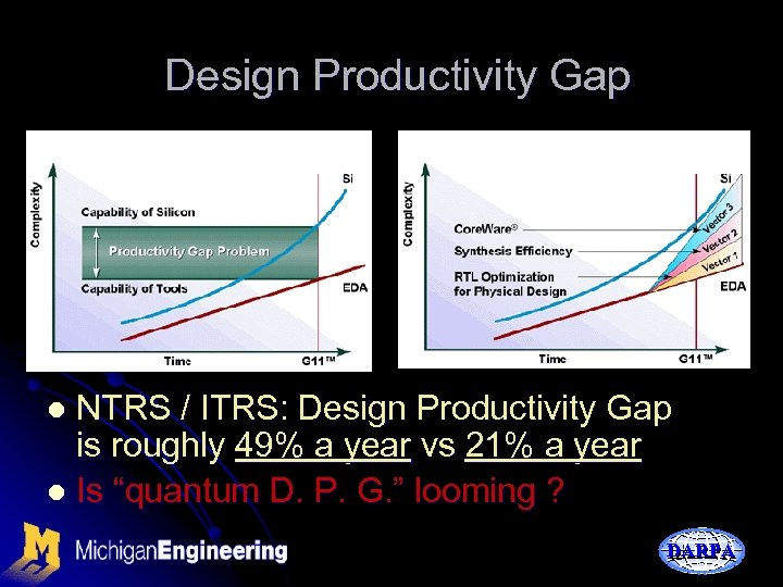 Design Productivity Gap NTRS / ITRS: Design Productivity Gap is roughly 49% a year