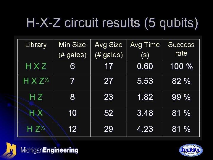 H-X-Z circuit results (5 qubits) Library Min Size (# gates) Avg Size Avg Time