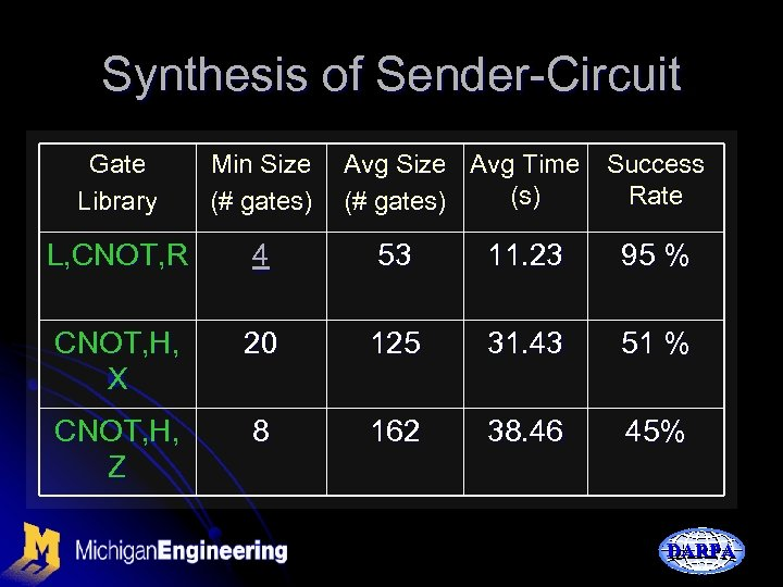 Synthesis of Sender-Circuit Gate Library Min Size (# gates) Avg Size Avg Time Success