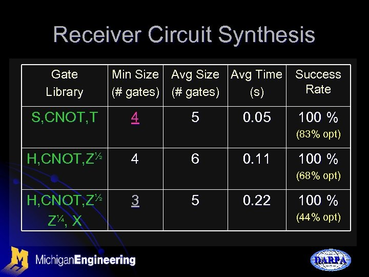 Receiver Circuit Synthesis Gate Library S, CNOT, T Min Size Avg Time Success Rate