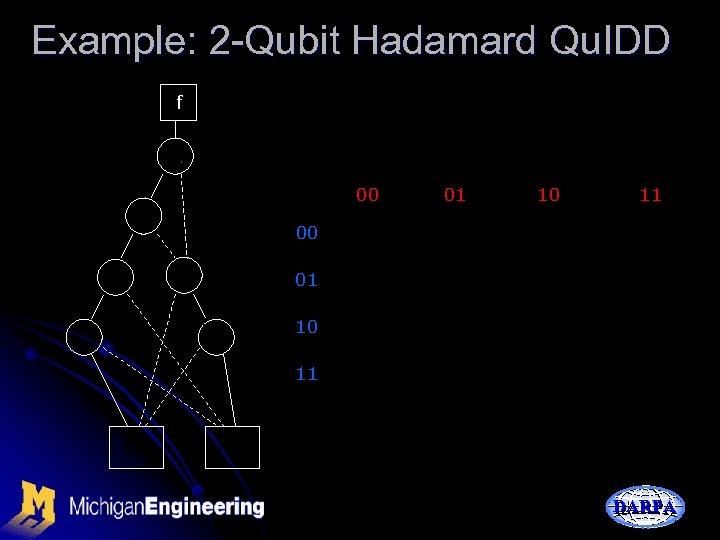 Example: 2 -Qubit Hadamard Qu. IDD f 00 01 10 11 DARPA