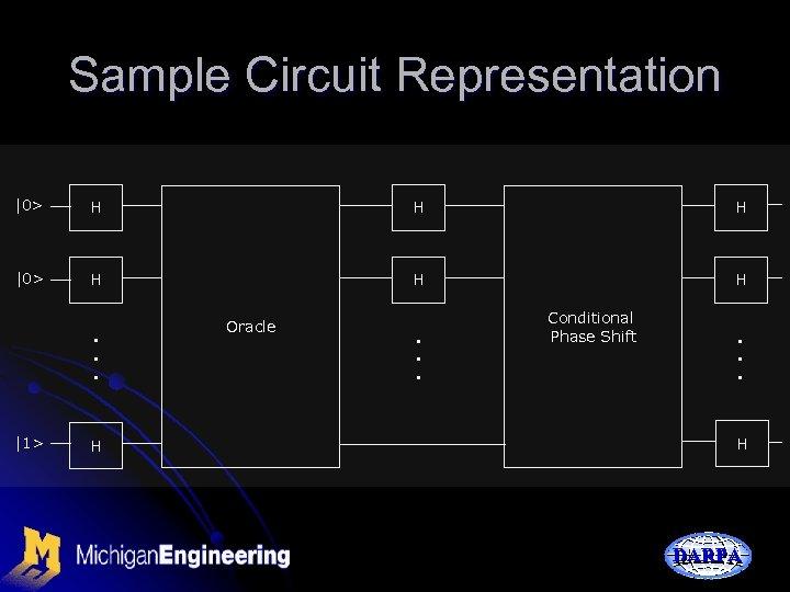 Sample Circuit Representation |0> H H H . . . |1> H Oracle .