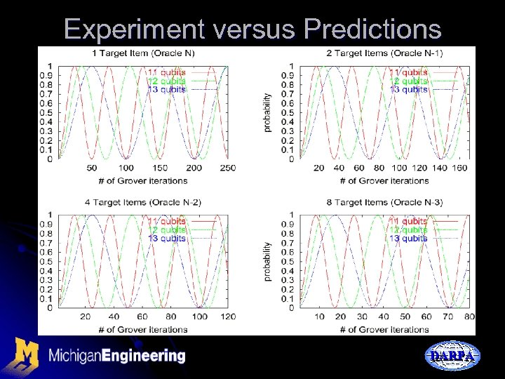 Experiment versus Predictions DARPA