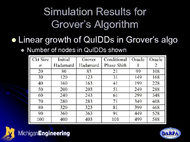 Simulation Results for Grover's Algorithm l Linear growth of Qu. IDDs in Grover's l