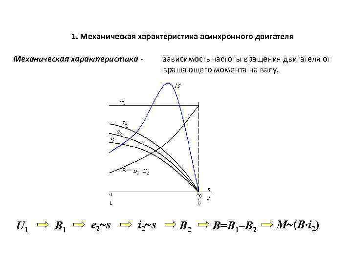 1. Механическая характеристика асинхронного двигателя Механическая характеристика - U 1 В 1 е 2