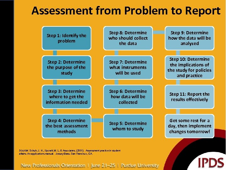 Assessment from Problem to Report Step 1: Identify the problem Step 8: Determine who