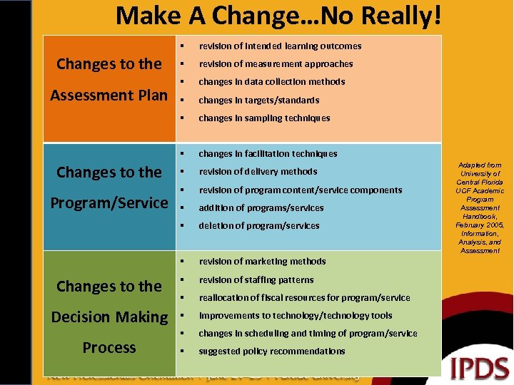 Make A Change…No Really! revision of intended learning outcomes revision of measurement approaches changes