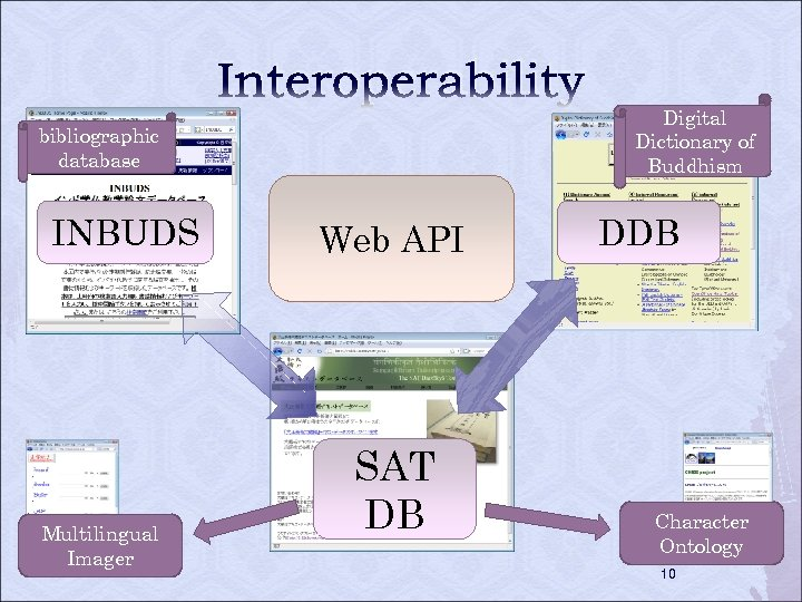 Interoperability Digital Dictionary of Buddhism bibliographic database INBUDS Multilingual Imager Web API SAT DB