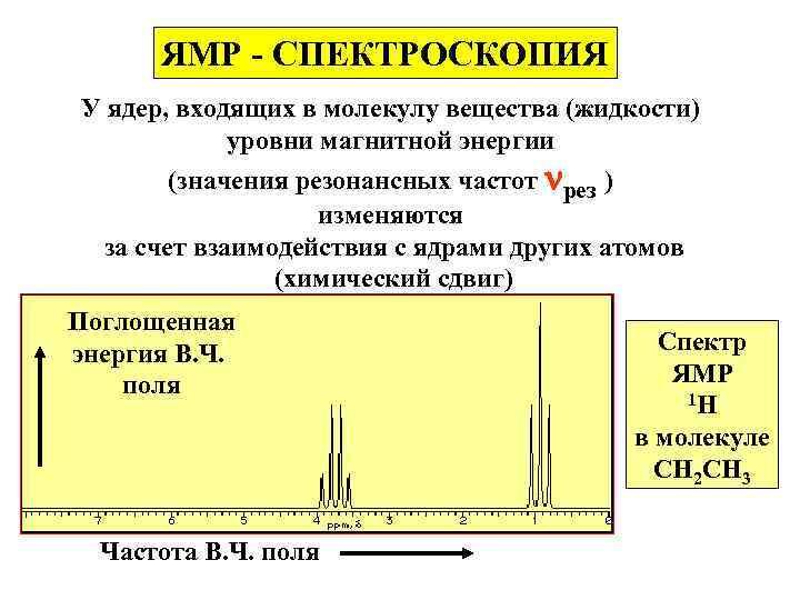ЯМР - СПЕКТРОСКОПИЯ У ядер, входящих в молекулу вещества (жидкости) уровни магнитной энергии (значения