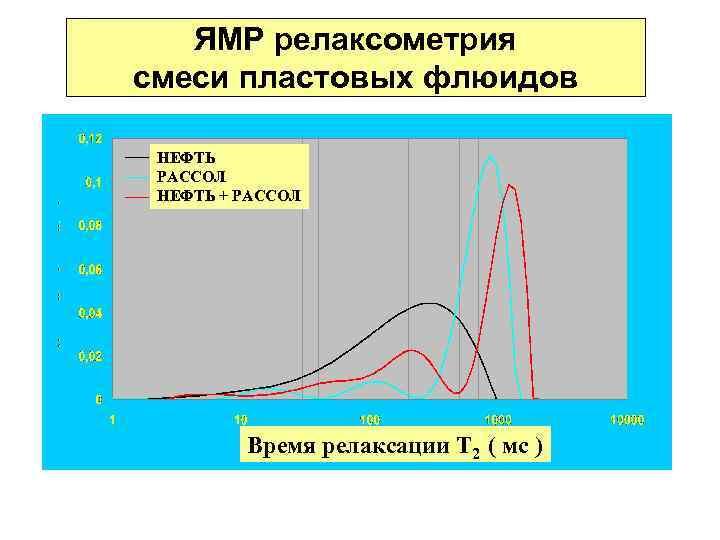 ЯМР релаксометрия смеси пластовых флюидов НЕФТЬ РАССОЛ НЕФТЬ + РАССОЛ Время релаксации Т 2
