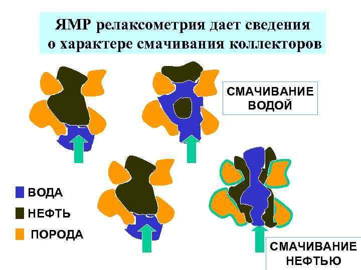 ЯМР релаксометрия дает сведения о характере смачивания коллекторов СМАЧИВАНИЕ ВОДОЙ ВОДА НЕФТЬ ПОРОДА СМАЧИВАНИЕ