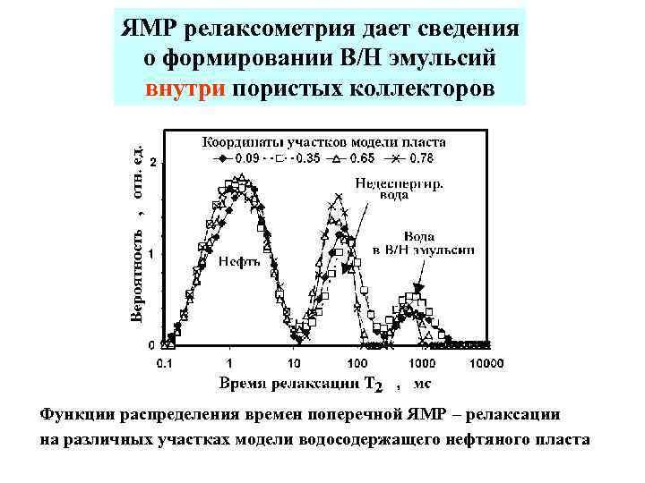 ЯМР релаксометрия дает сведения о формировании В/Н эмульсий внутри пористых коллекторов Функции распределения времен