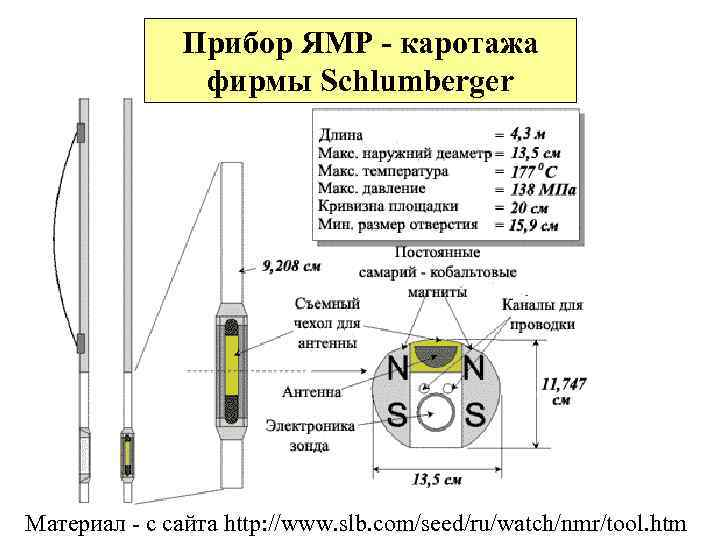 Прибор ЯМР - каротажа фирмы Schlumberger Материал - с сайта http: //www. slb. com/seed/ru/watch/nmr/tool.