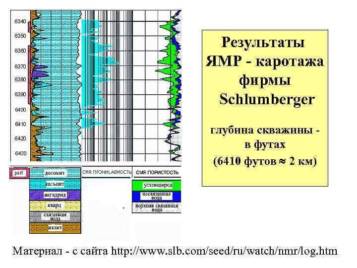 Результаты ЯМР - каротажа фирмы Schlumberger глубина скважины в футах (6410 футов 2 км)