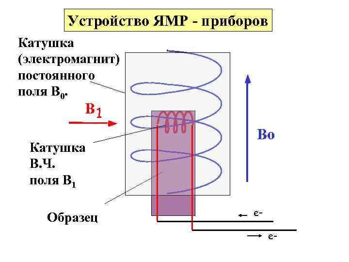 Устройство ЯМР - приборов Катушка (электромагнит) постоянного поля В 0. B 1 Катушка В.