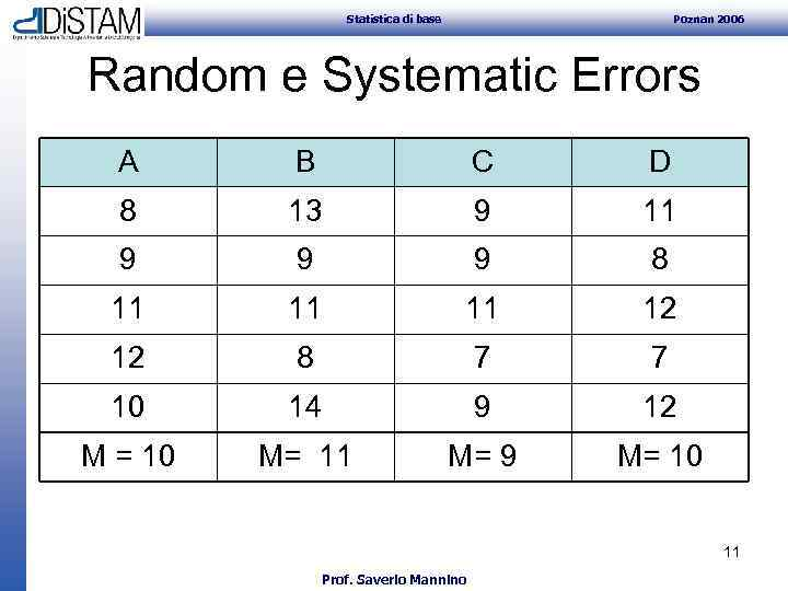 Statistica di base Poznan 2006 Random e Systematic Errors A B C D