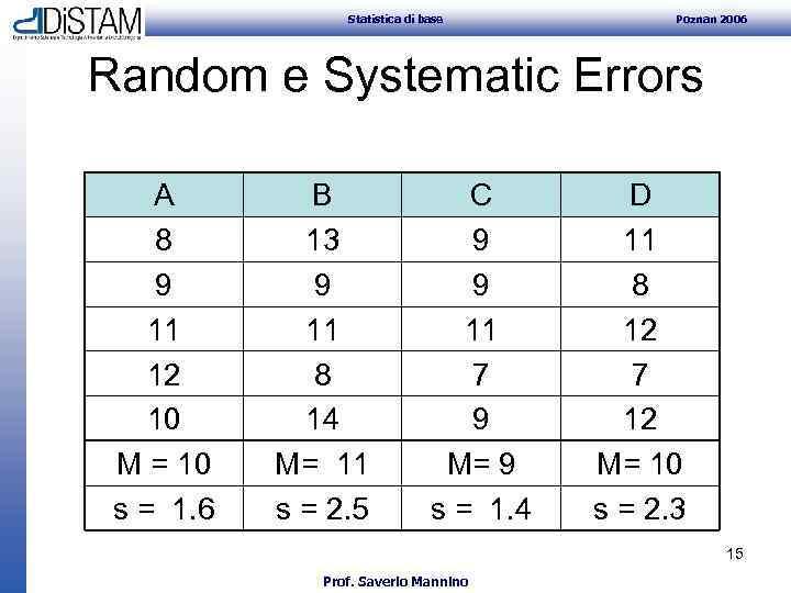Statistica di base Poznan 2006 Random e Systematic Errors A 8 9 11