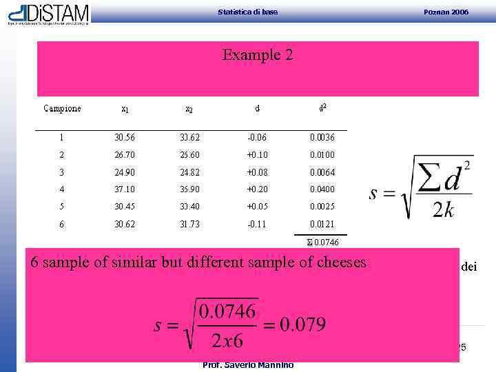 Statistica di base Poznan 2006 Example 2 6 sample of similar but different