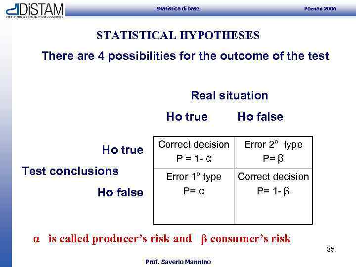 Statistica di base Poznan 2006 STATISTICAL HYPOTHESES There are 4 possibilities for the