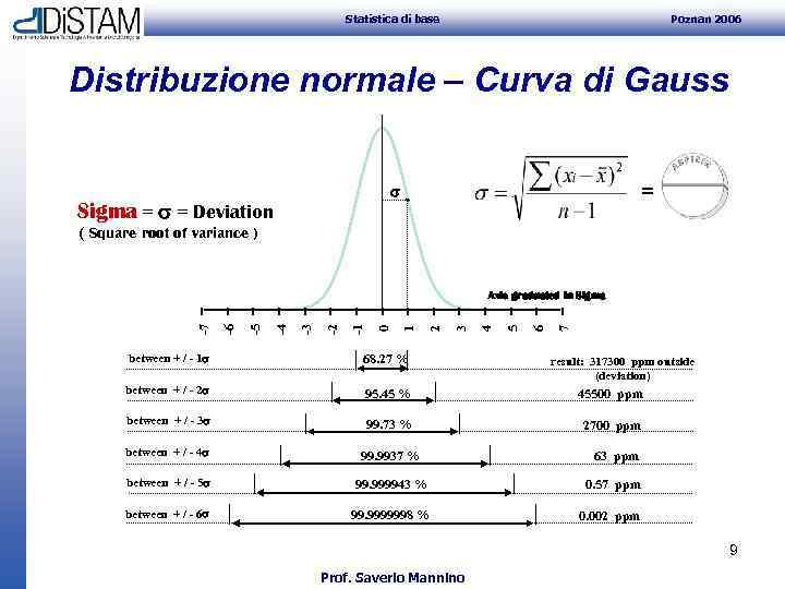 Statistica di base Poznan 2006 Distribuzione normale – Curva di Gauss = Sigma