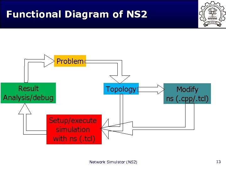 Functional Diagram of NS 2 Problem Result Analysis/debug Topology Modify ns (. cpp/. tcl)
