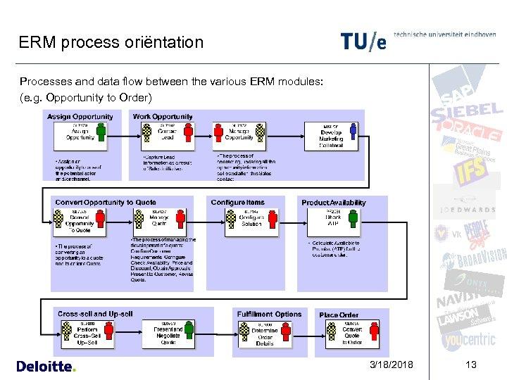 ERM process oriëntation Processes and data flow between the various ERM modules: (e. g.