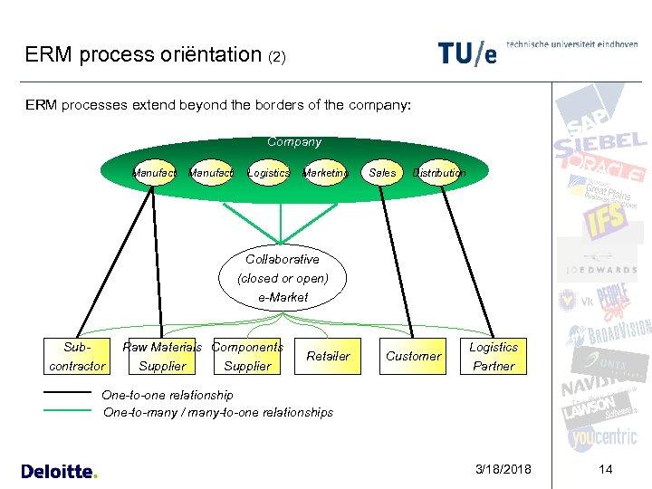 ERM process oriëntation (2) ERM processes extend beyond the borders of the company: Company