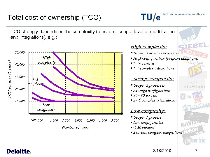 Total cost of ownership (TCO) TCO strongly depends on the complexity (functional scope, level