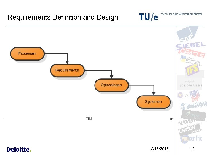 Requirements Definition and Design 3/18/2018 19