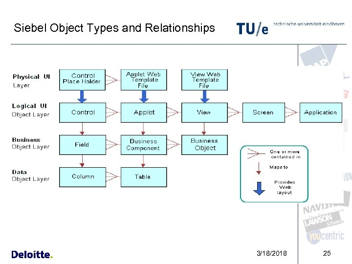 Siebel Object Types and Relationships 3/18/2018 25