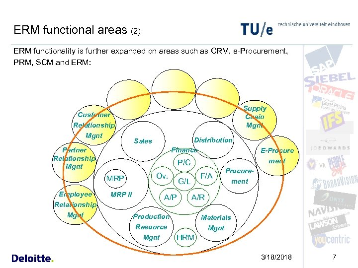 ERM functional areas (2) ERM functionality is further expanded on areas such as CRM,