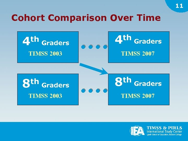 11 Cohort Comparison Over Time 4 th Graders TIMSS 2003 TIMSS 2007 8 th