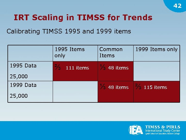 42 IRT Scaling in TIMSS for Trends Calibrating TIMSS 1995 and 1999 items 1995
