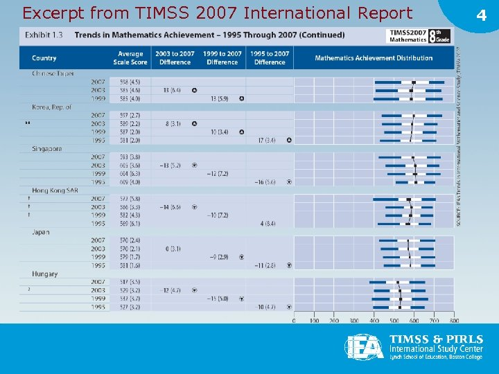 Excerpt from TIMSS 2007 International Report 4