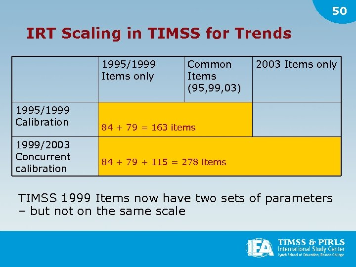 50 IRT Scaling in TIMSS for Trends 1995/1999 Items only 1995/1999 Calibration 1999/2003 Concurrent
