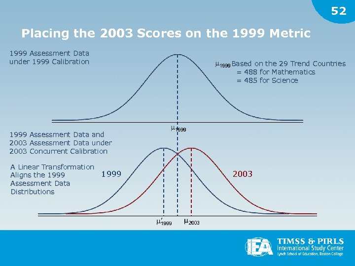 52 Placing the 2003 Scores on the 1999 Metric 1999 Assessment Data under 1999