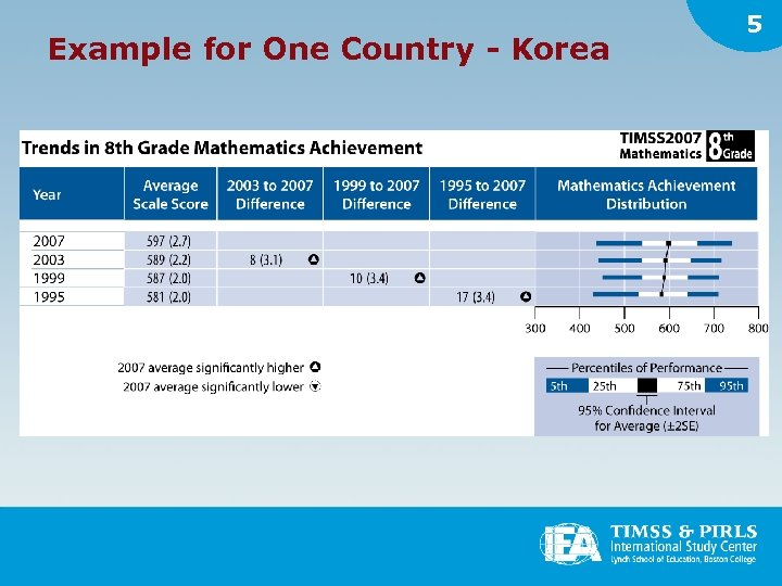Example for One Country - Korea 5