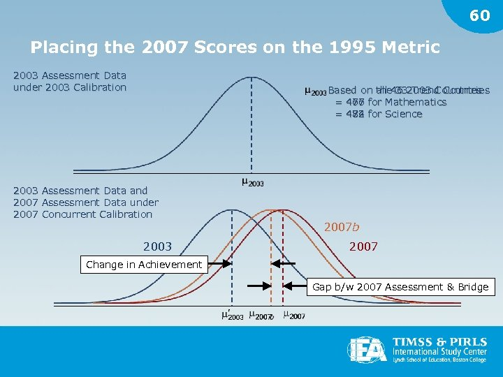 60 Placing the 2007 Scores on the 1995 Metric 2003 Assessment Data under 2003