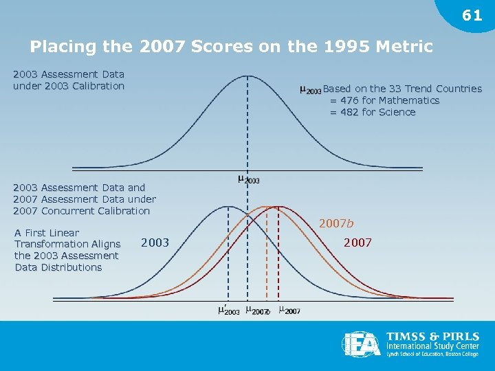 61 Placing the 2007 Scores on the 1995 Metric 2003 Assessment Data under 2003