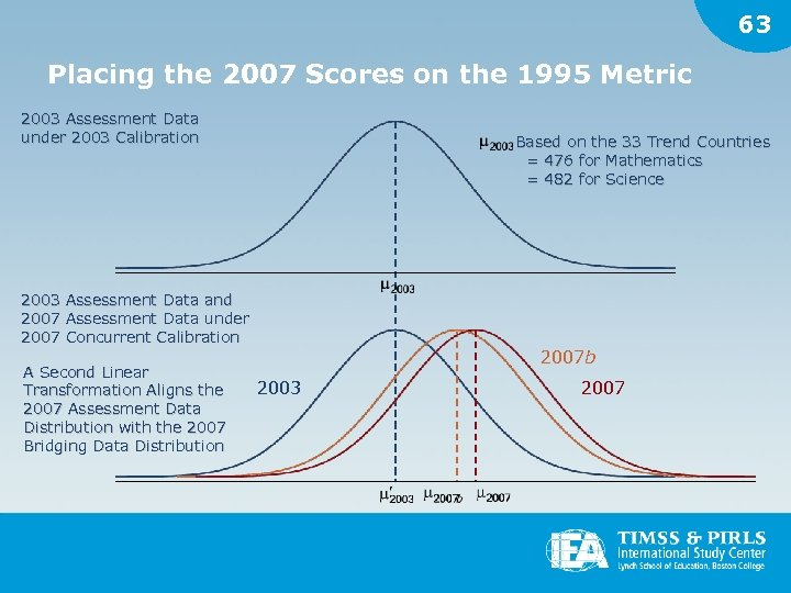 63 Placing the 2007 Scores on the 1995 Metric 2003 Assessment Data under 2003