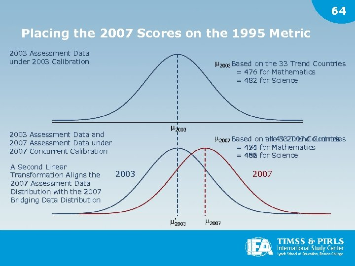 64 Placing the 2007 Scores on the 1995 Metric 2003 Assessment Data under 2003